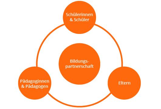 grafik-paedagogisches-konzept-bildungspartnerschaft