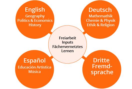 Grafik Pädagogisches Konzept Schulsprachen ~ Erasmus Gymnasium Frankfurt ~ Trilinguale weiterführende Privatschule